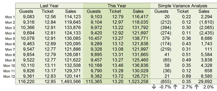 12 Month Sales Analysis