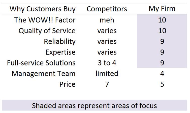Landscaper Competitor Scorecard
