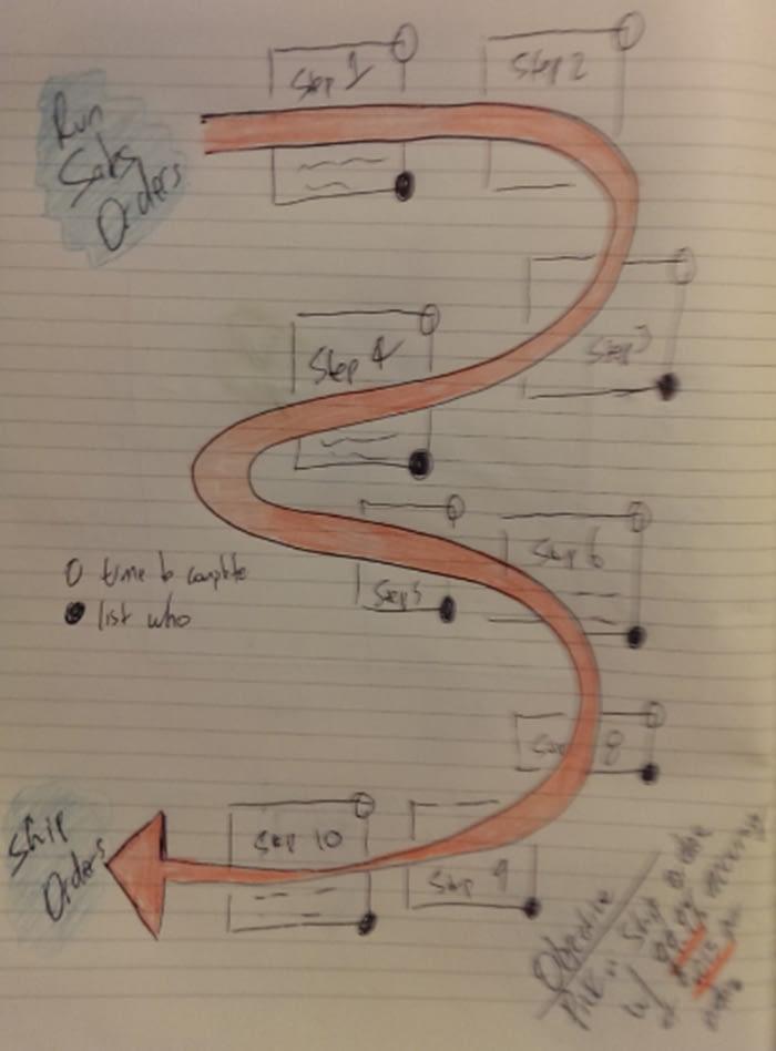 Workflow Example
