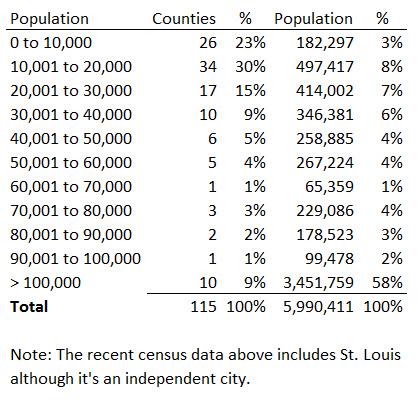 Missouri Counties Statistics
