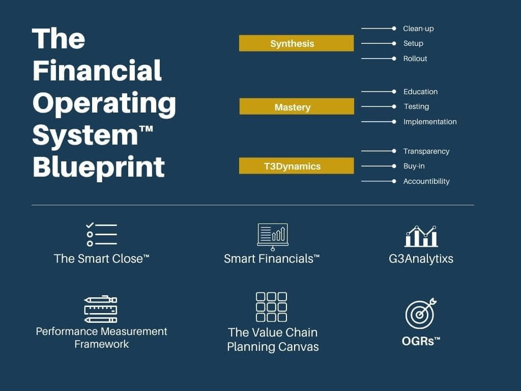 The G3CFO Financial Operating System™