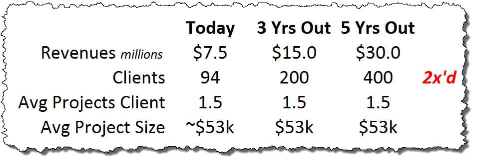 2x Table - Double Revenue