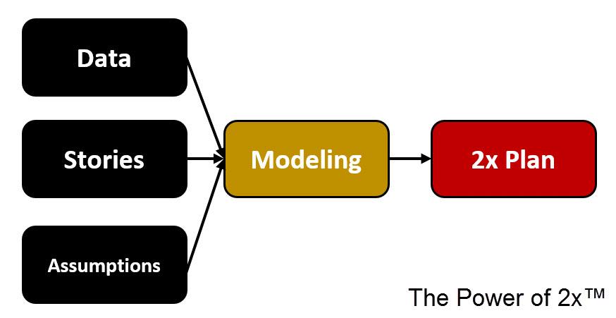 The 2x Roadmap